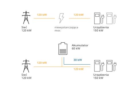 Time-of-Use-EV-Ladestationen-PL