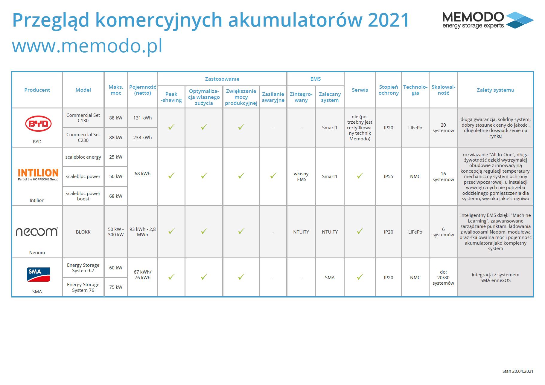 Memodo-przeglad-komercyjnych-akumulatorow-2021